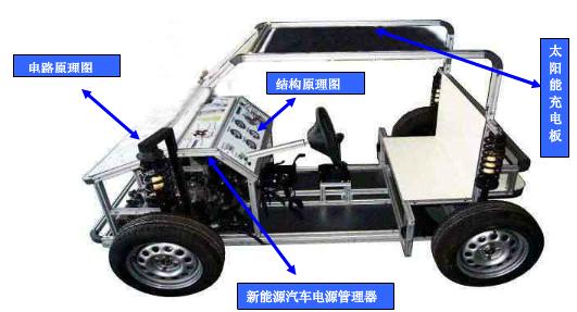 绘制太阳能汽车结构与原理彩图