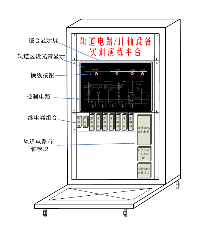 轨道电路或计轴设备实训演练平台由信号组合柜、继电器、轨道电路发送盒、接收盒、衰耗盒、电缆模拟网络盘、计轴主机、磁头、轨道及控制电路状态显示计算机、显示屏、多路数字量驱动采集模块、电源模块、断路器、组合板、练功平台车等设备组成。设备外观结构如下图所示。  轨道电路/计轴设备实训演练平台通过轨道区段占用/出清模拟,采用真实轨道电路发送、接收、衰耗模块设备或计轴主机和磁头,在综合显示屏上显示轨道相关状态,在轨道状态发生变化时并勾通相应的表示电路,点亮对应的表示灯。此练功平台能使学员在较小的室内空间内达到身临其境